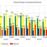 Cheniere Energy, Inc. (NYSEAMERICAN:LNG) Institutional Positions Chart